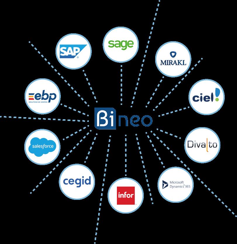 Exemples de solution de gestion du secteur Industriel compatibles à Bineo